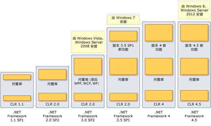 .NET Framework 各版本介绍和下载链接汇总